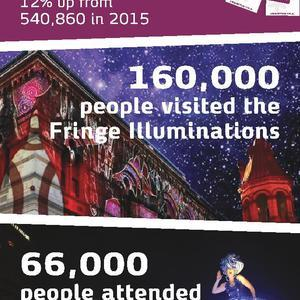 Audiences Flock To Fringe In Record Numbers