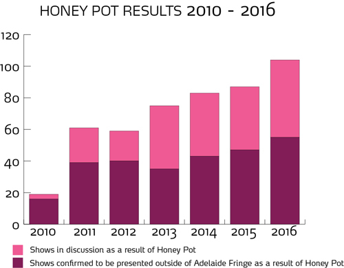 Honey Pot Results Graph